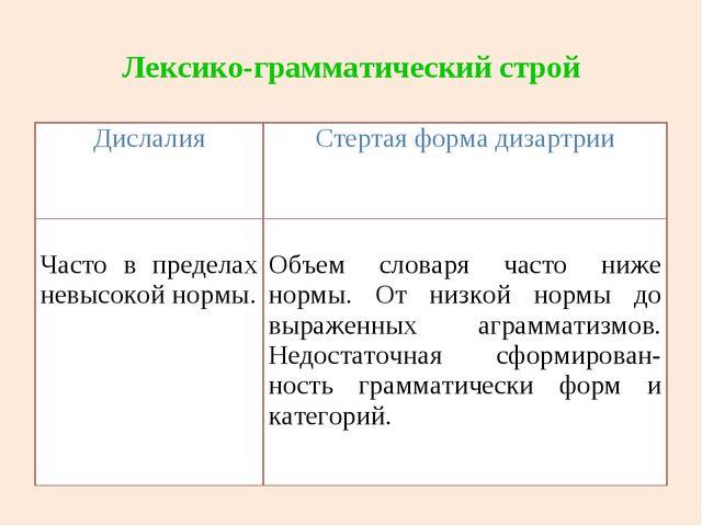 Лексико-грамматический строй ДислалияСтертая форма дизартрии Часто в предела...