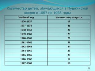 Количество детей, обучающихся в Пушкинской школе с 1957 по 1965 годы *МОУ Мин