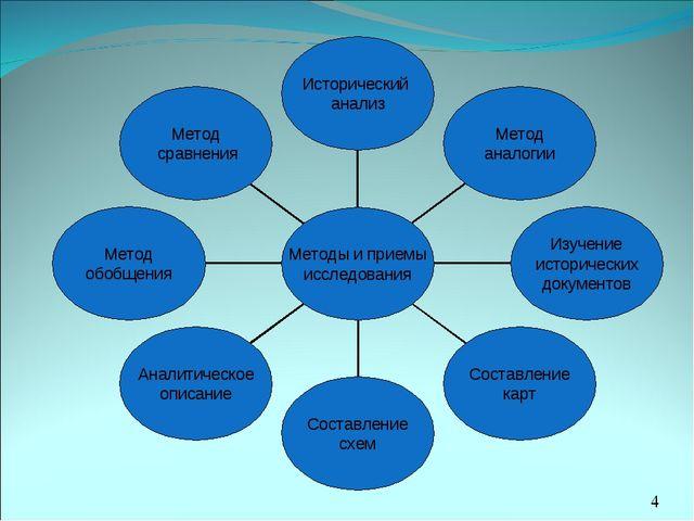 *МОУ Минская основная школа, 2010 год
