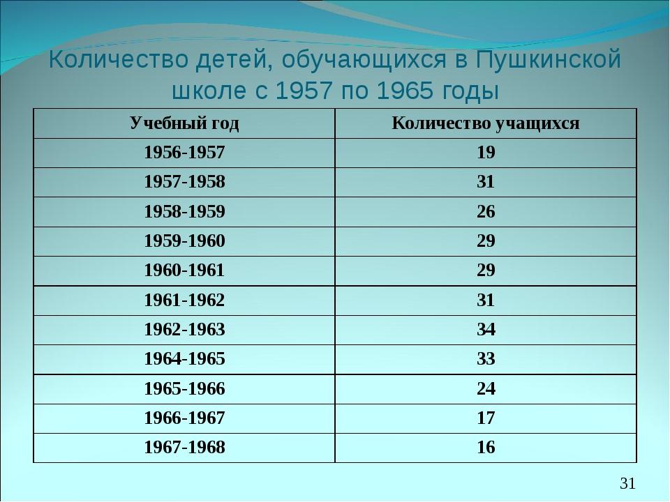 Количество детей, обучающихся в Пушкинской школе с 1957 по 1965 годы *МОУ Мин...