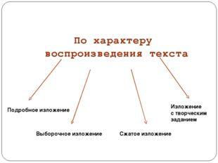 По характеру воспроизведения текста Подробное изложение Выборочное изложение