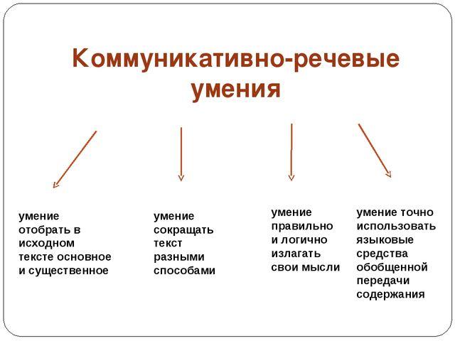 Коммуникативно-речевые умения умение отобрать в исходном тексте основное и су...