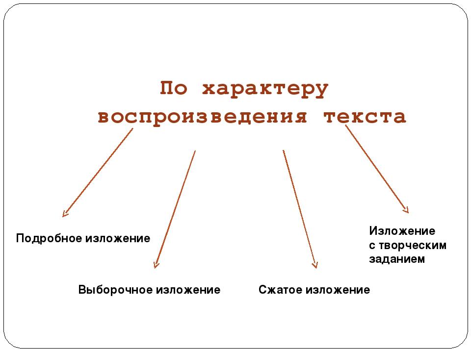 По характеру воспроизведения текста Подробное изложение Выборочное изложение...