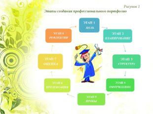Рисунок 1 Этапы создания профессионального портфолио