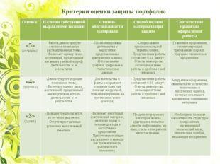Критерии оценки защиты портфолио ОценкаНаличие собственной выраженной позиц