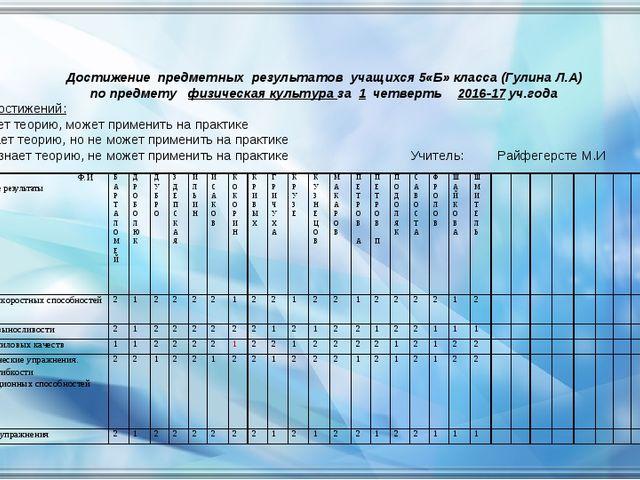 Достижение предметных результатов учащихся 5«Б» класса (Гулина Л.А) по предме...