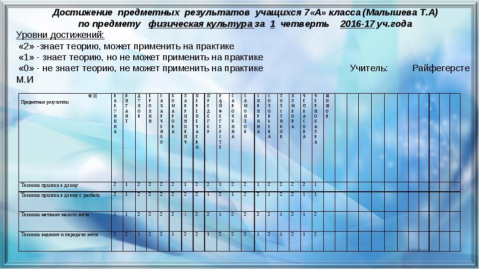 Достижение предметных результатов учащихся 7«А» класса (Малышева Т.А) по пред...