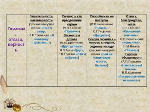 Героизм, отвага, верностьРешительность, настойчивость (русская народна