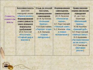 Совесть, совестливостьБессовестность (русская народная сказка «Лиса и
