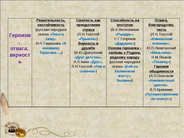 Героизм, отвага, верностьРешительность, настойчивость (русская народна...