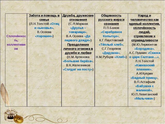 Сплочённость, коллективизмЗабота и помощь в семье (Л.Н.Толстой «От...