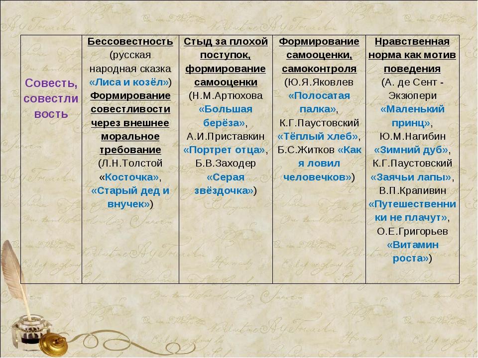 Совесть, совестливостьБессовестность (русская народная сказка «Лиса и...