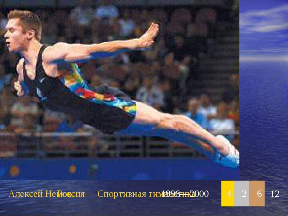 Алексей НемовРоссияСпортивная гимнастика1996—200042612