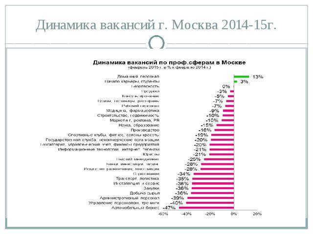 Динамика вакансий г. Москва 2014-15г.