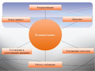 Познавательные Упорядочивание Работа с таблицами «Цепочки» Составление схем-о
