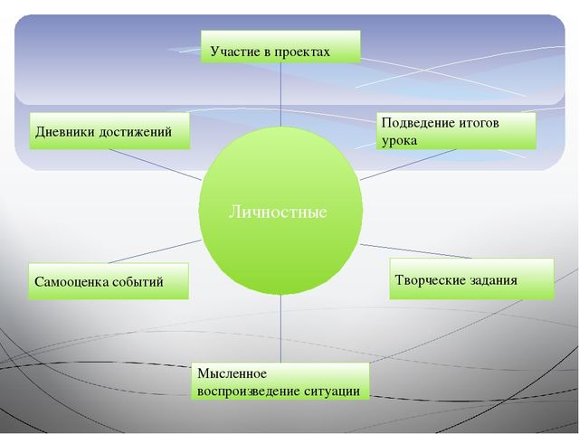 Личностные Участие в проектах Подведение итогов урока Творческие задания Мысл...