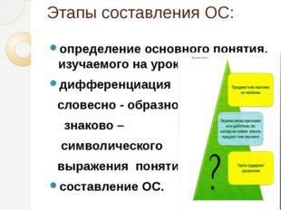 Этапы составления ОС: определение основного понятия, изучаемого на уроке, диф