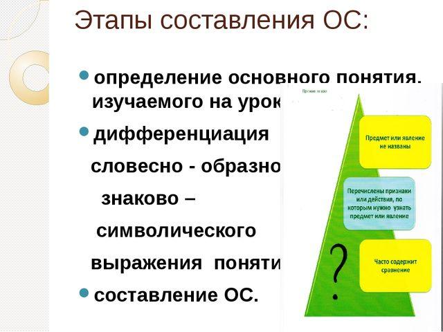 Этапы составления ОС: определение основного понятия, изучаемого на уроке, диф...