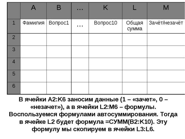 В ячейки A2:K6 заносим данные (1 – «зачет», 0 – «незачет»), а в ячейки L2:M6...