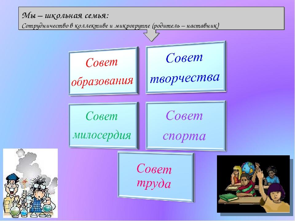 Мы – школьная семья: Сотрудничество в коллективе и микрогруппе (родитель – на...