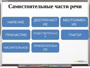 Самостоятельные части речи Эта часть речи отвечает на вопросы Где? Куда? Когд
