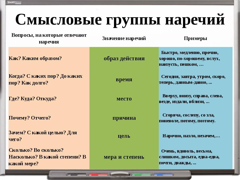 Смысловые группы наречий Вопросы, на которые отвечают наречия Значение наречи...