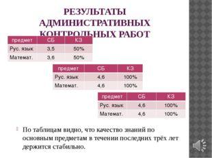 РЕЗУЛЬТАТЫ АДМИНИСТРАТИВНЫХ КОНТРОЛЬНЫХ РАБОТ По таблицам видно, что качество