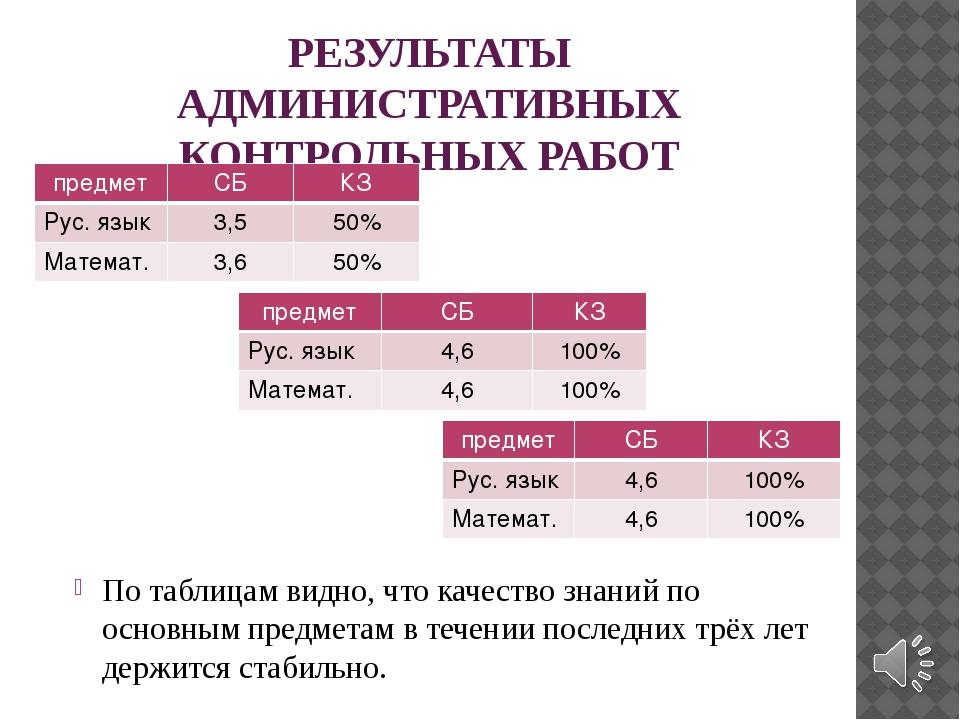 РЕЗУЛЬТАТЫ АДМИНИСТРАТИВНЫХ КОНТРОЛЬНЫХ РАБОТ По таблицам видно, что качество...