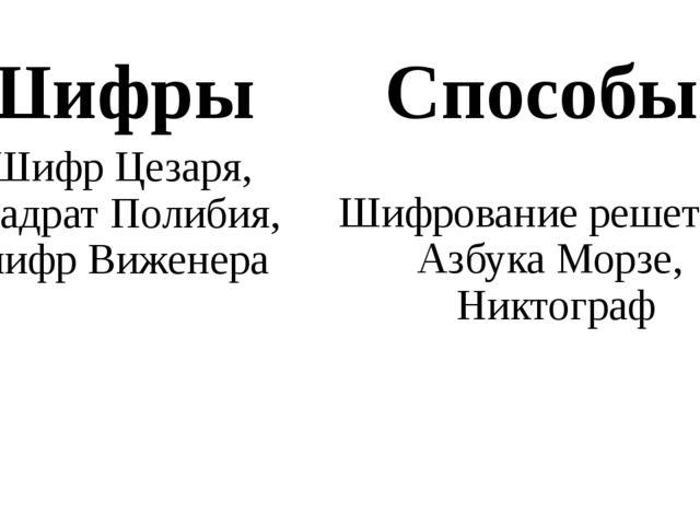 Шифр Цезаря, квадрат Полибия, шифр Виженера Шифрование решеткой, Азбука Морзе...