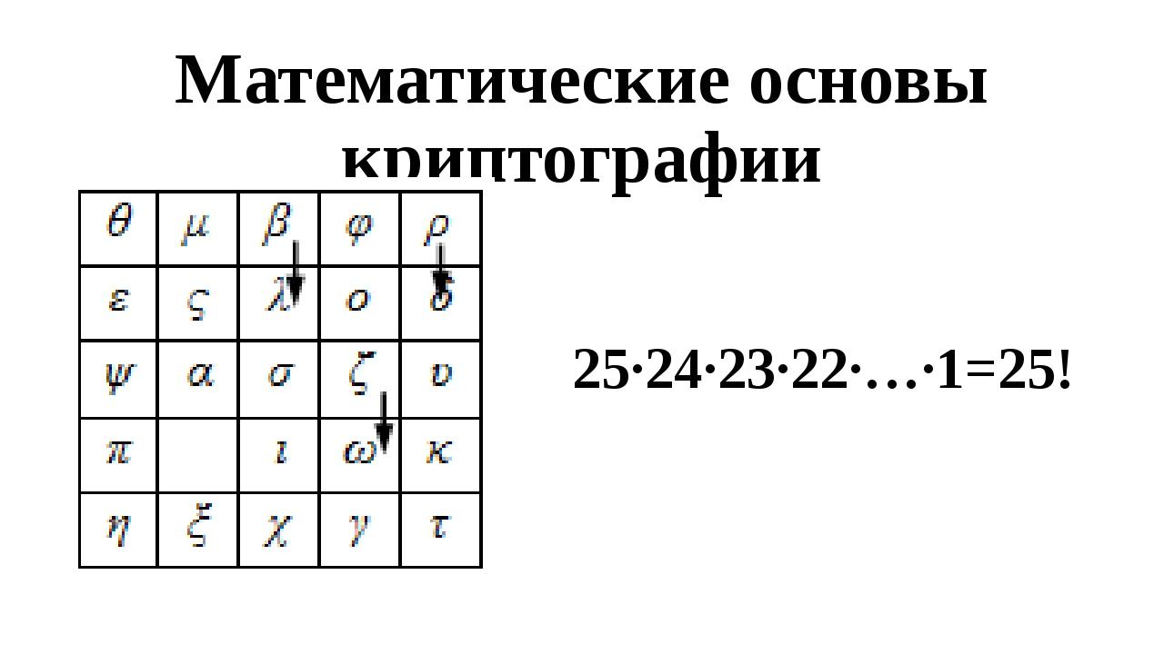 Математические основы криптографии 25∙24∙23∙22∙…∙1=25!