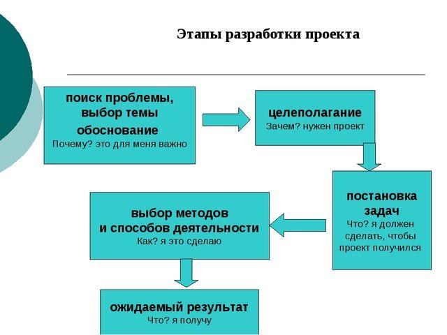 Этапы разработки проекта поиск проблемы, выбор темы обоснование Почему? это д...