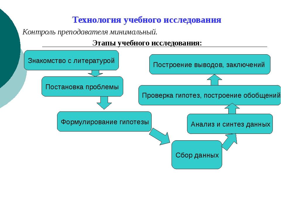 Технология учебного исследования Контроль преподавателя минимальный. Этапы у...
