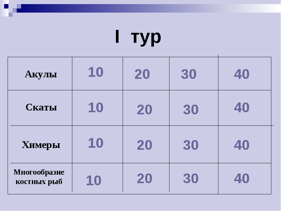 I тур 10 10 10 10 20 20 20 20 30 30 30 30 40 40 40 40 Химеры Скаты Акулы Мног...