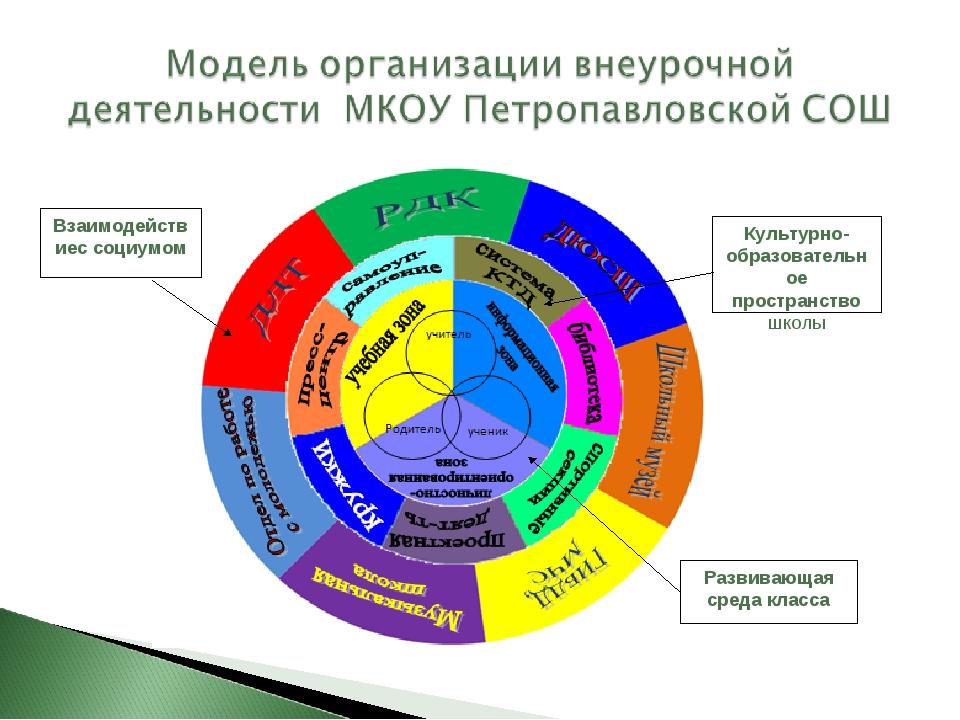Культурно-образовательное пространство школы Развивающая среда класса Взаимод...