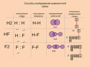 Способы изображения ковалентной связи электронные схемы структурные формулы п