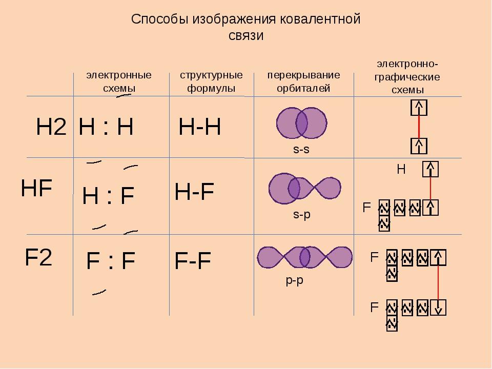 Способы изображения ковалентной связи электронные схемы структурные формулы п...