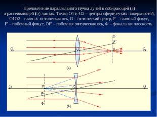 Преломление параллельного пучка лучей в собирающей(a) и рассеивающей(b) лин