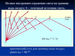 Полное внутреннее отражение света на границе вода–воздух; S – точечный источн