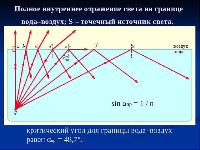 Полное внутреннее отражение света на границе вода–воздух; S – точечный источн...