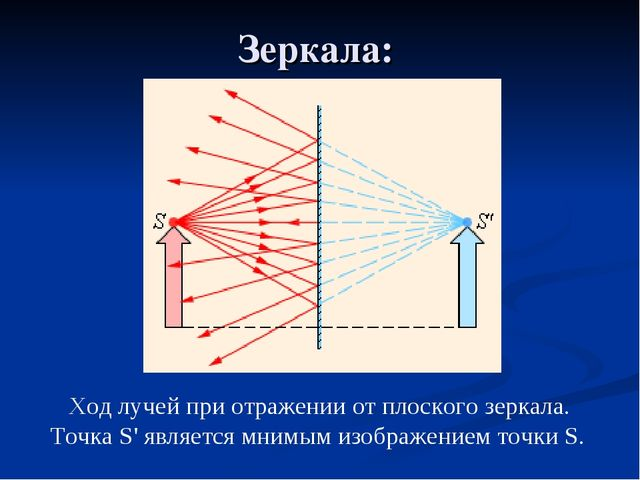 Зеркала: Ход лучей при отражении от плоского зеркала. Точка S' является мнимы...