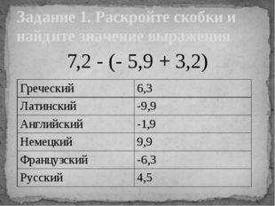 7,2 - (- 5,9 + 3,2) Задание 1. Раскройте скобки и найдите значение выражения