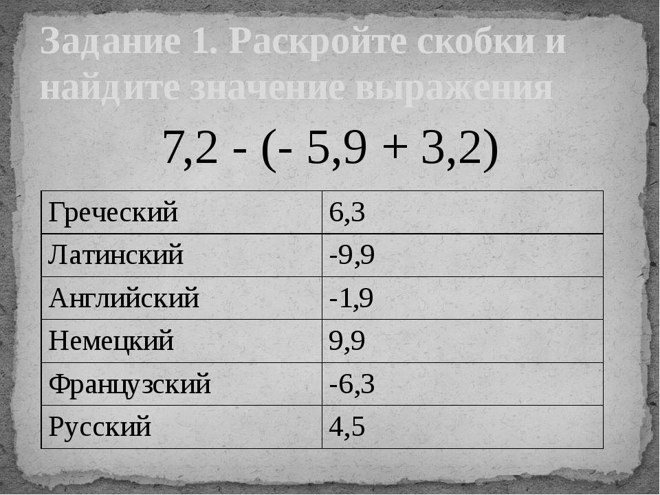 7,2 - (- 5,9 + 3,2) Задание 1. Раскройте скобки и найдите значение выражения...