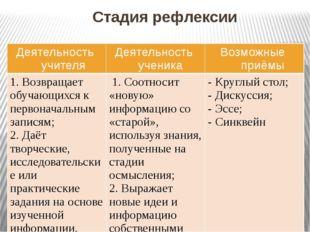 Стадия рефлексии Деятельность учителя Деятельность ученика Возможные приёмы