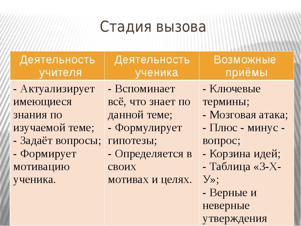 Стадия вызова Деятельность учителя Деятельность ученика Возможные приёмы - Ак...
