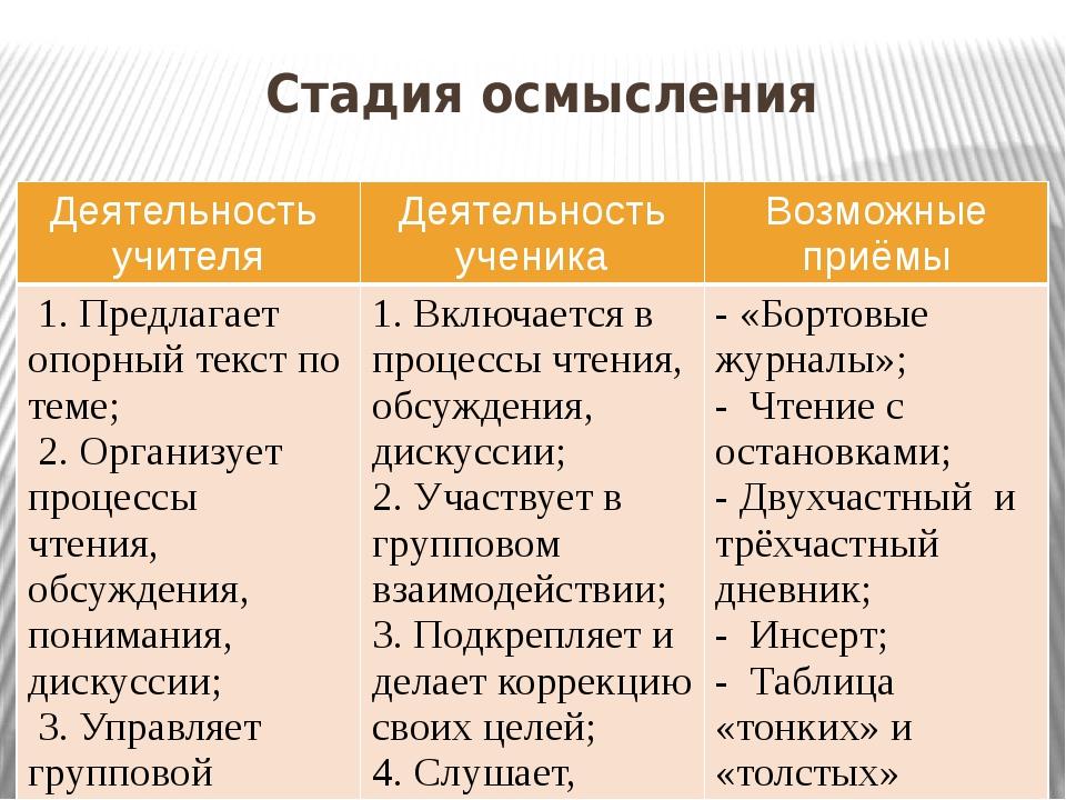 Стадия осмысления Деятельность учителя Деятельность ученика Возможные приёмы...
