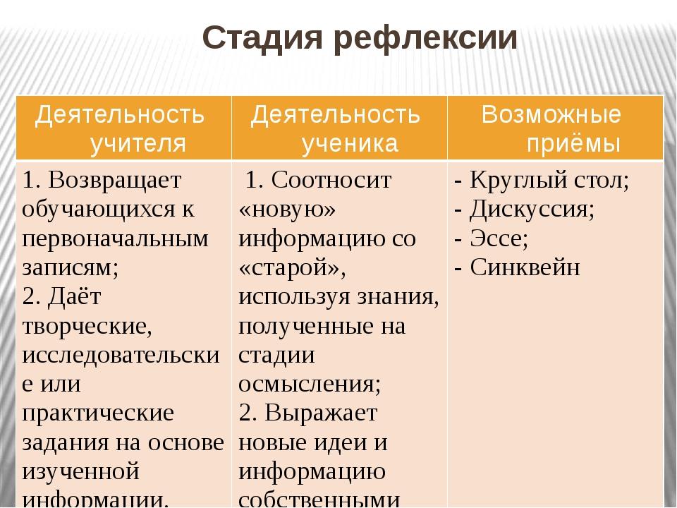 Стадия рефлексии Деятельность учителя Деятельность ученика Возможные приёмы...