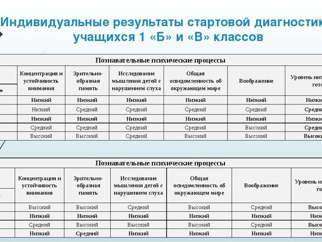 Индивидуальные результаты стартовой диагностики учащихся 1 «Б» и «В» классов...