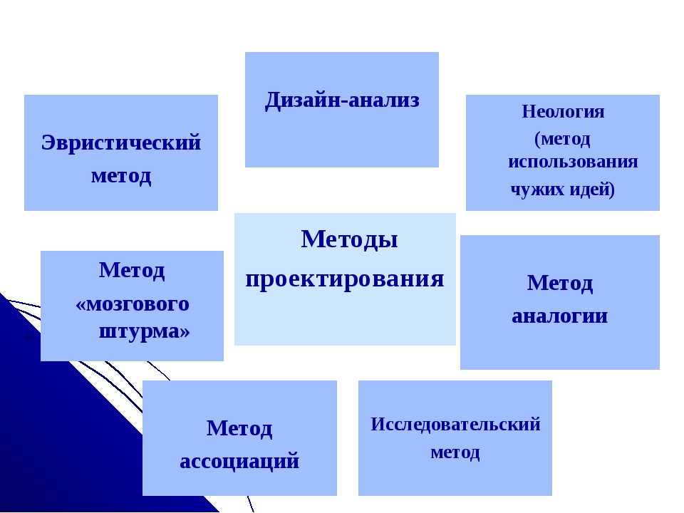 Методы проектирования Исследовательский метод Метод аналогии Метод «мозговог...