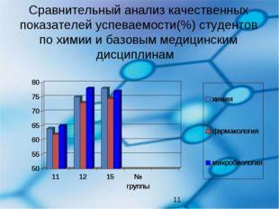Сравнительный анализ качественных показателей успеваемости(%) студентов по хи