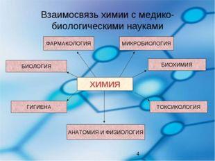 Взаимосвязь химии с медико-биологическими науками ХИМИЯ ФАРМАКОЛОГИЯ МИКРОБИО